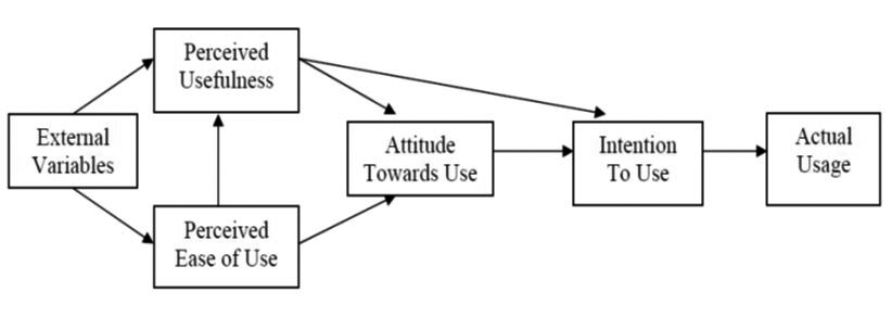 First modified version of Technology Acceptance Model (TAM) ( 							Davis, Bogozzi and Warshaw, 1989)