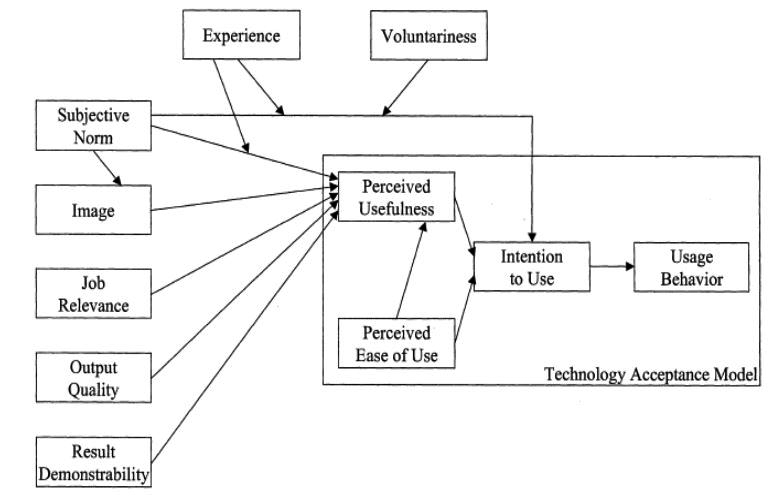 Technology Acceptance Model (TAM 2) ( 							Venkatesh and Davis, 2000)