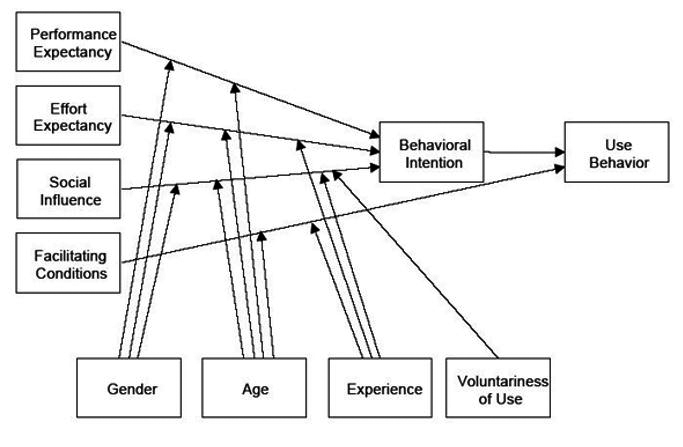 Unified Theory of Acceptance and Use of Technology (UTAUT) ( 							Venkatesh, Morris, Davis and Davis, 2003)