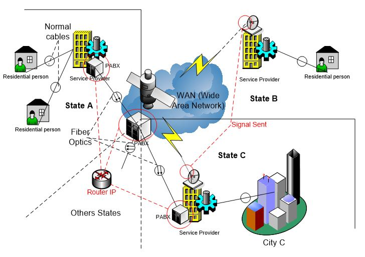 Interstate or international connection using the conventional system and the points of convergence to use the new technology.
