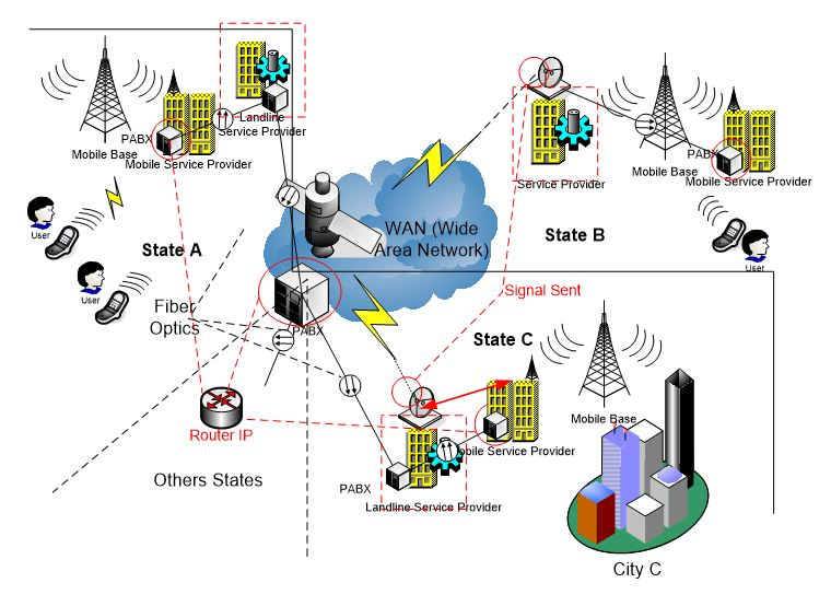 Interstate or international connection using the conventional system, and sharing connectivity between the mobile and landline providers.