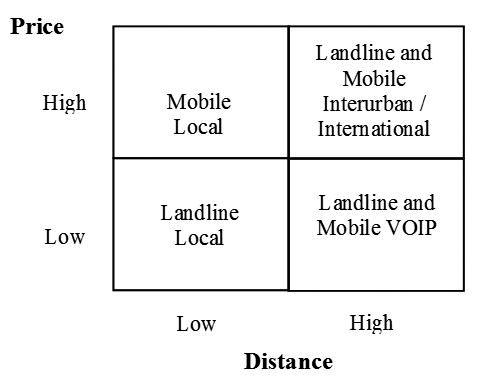 Technology, communication, and price matrix.