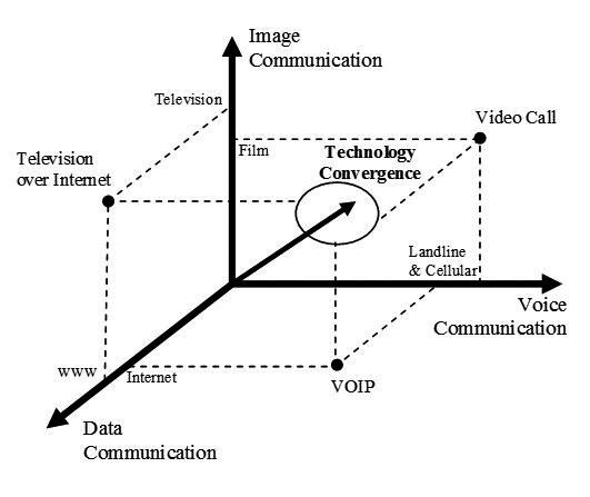 Technology convergence in the telecommunications sector.