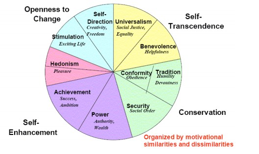 Five dimensions of basic human values