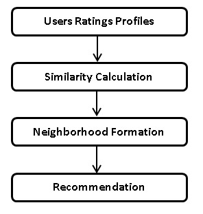 Traditional Collaborative Filtering Model