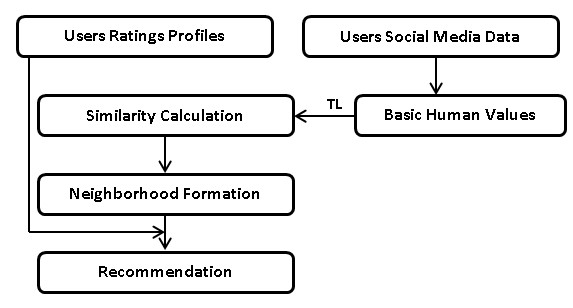 TL using Basic Human Values based proposed model