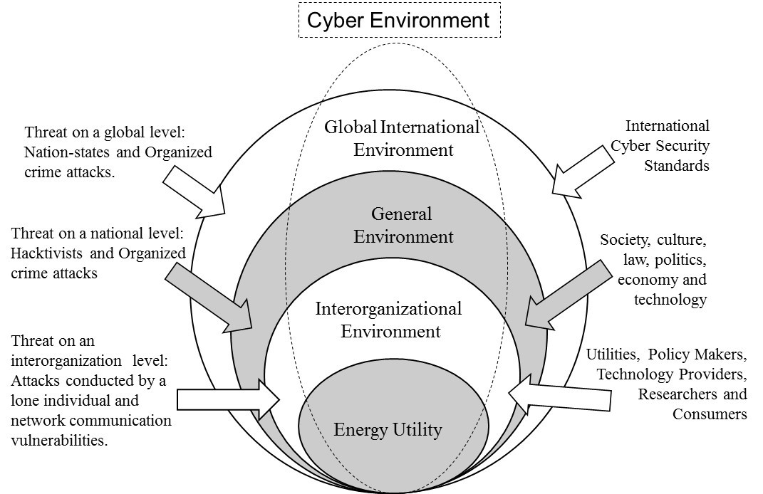The cyber environment in the organizational context
