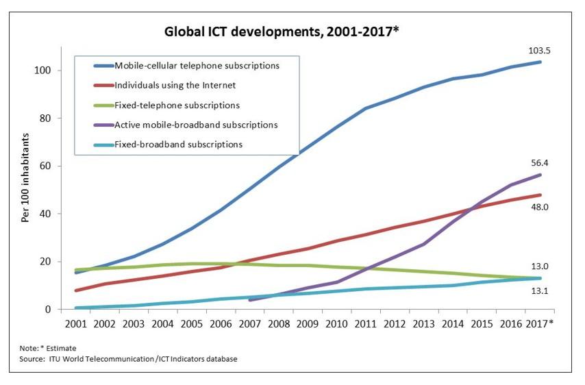 Global ICT developments