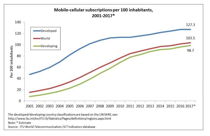 Mobile cellular subscriptions comparisons