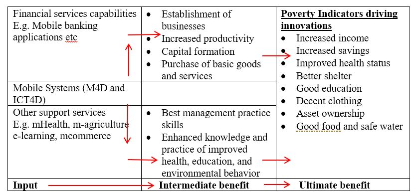 Poverty indicators that act as drivers to the ICT innovations