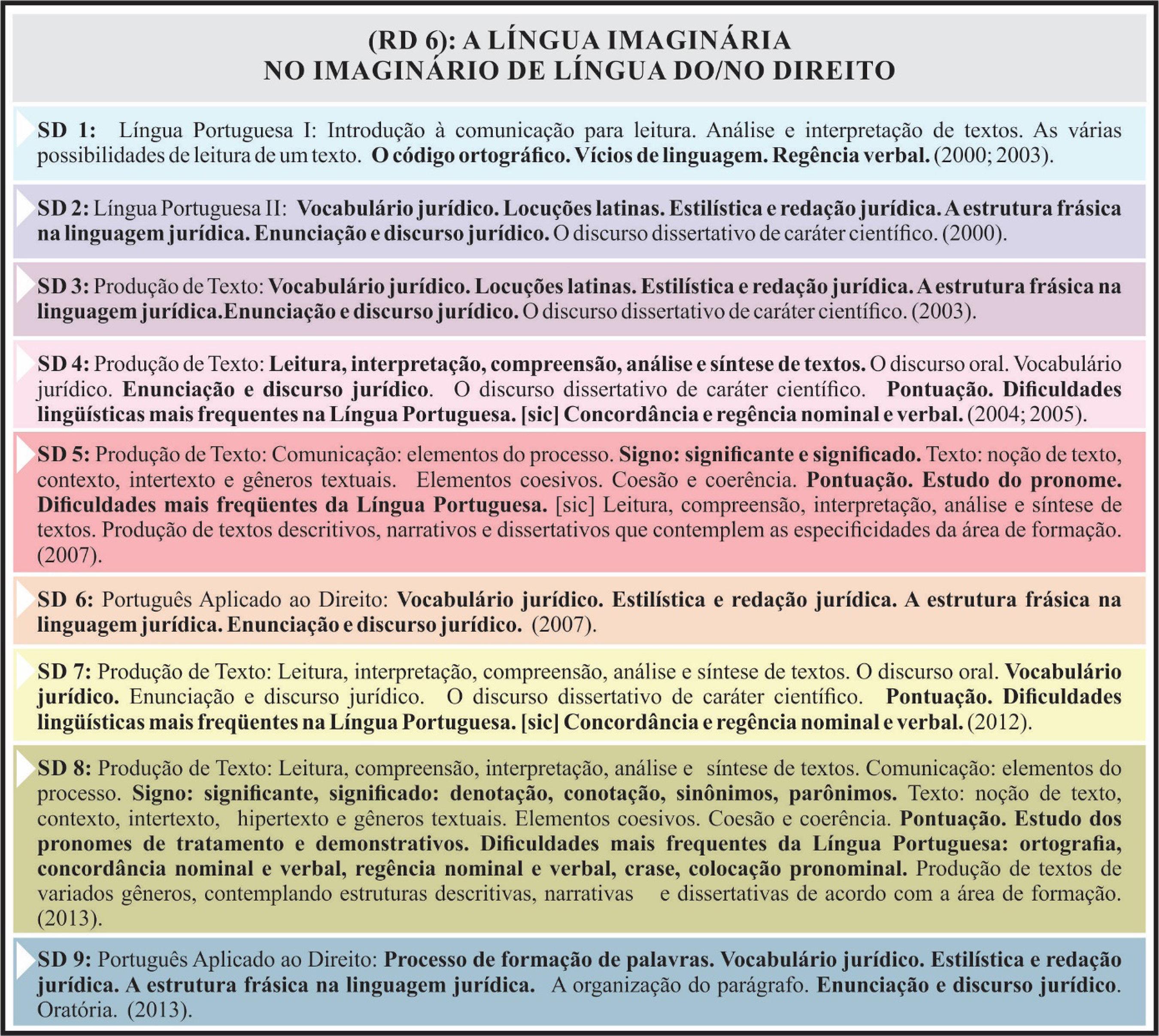 RD – A língua imaginária no imaginário de língua do/no Direito
