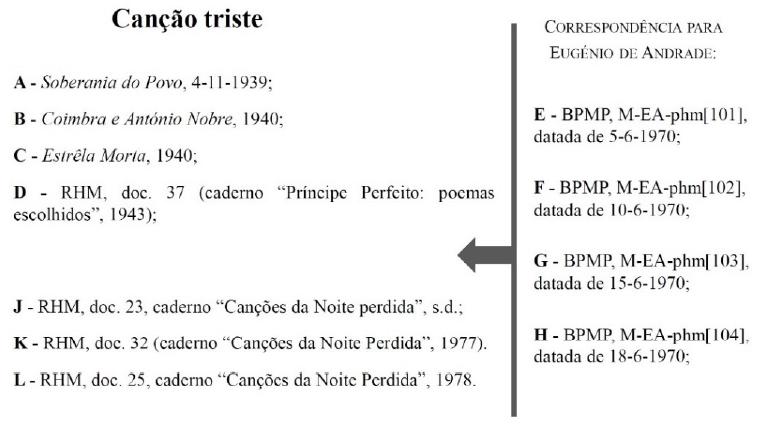 """Inventário testemunhal do poema """"Canção triste""""."""