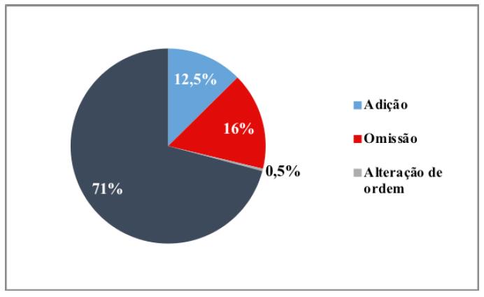 Porcentagem das variantes de todo material didático
