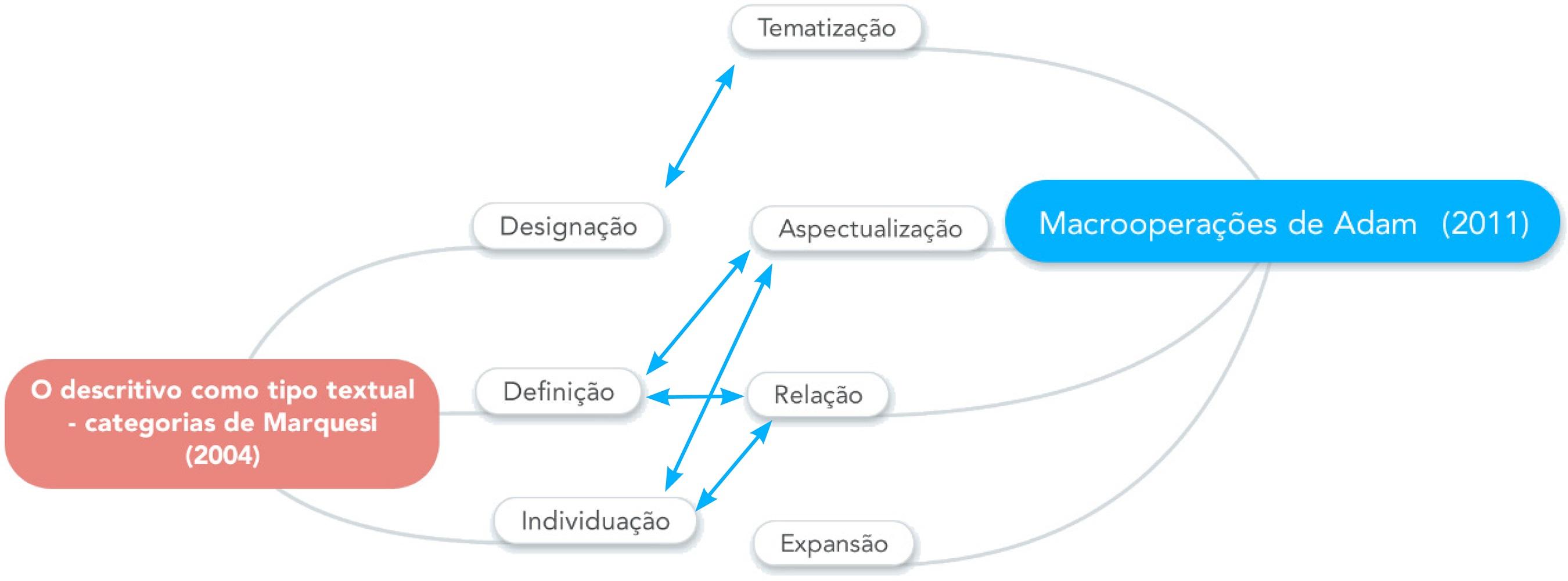 Confluência das abordagens de Marquesi (2004) e Adam (2011).