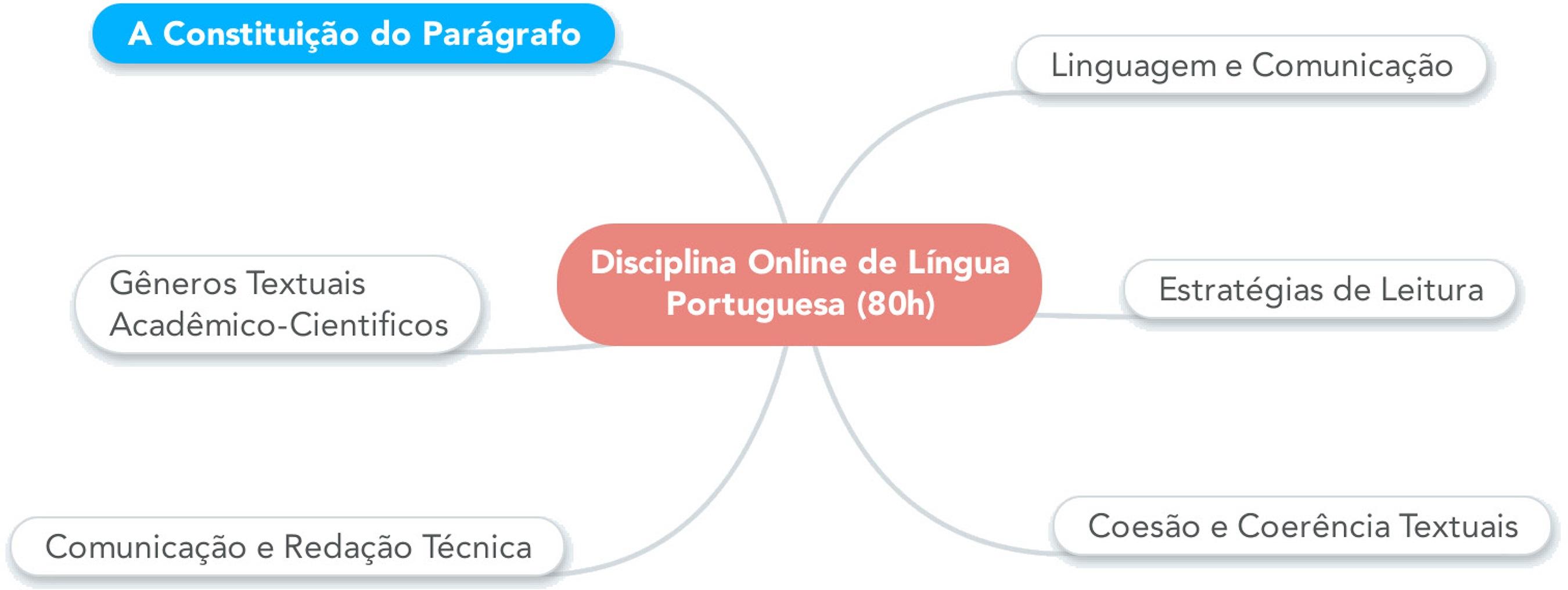 Organização da disciplina de Língua Portuguesa online.