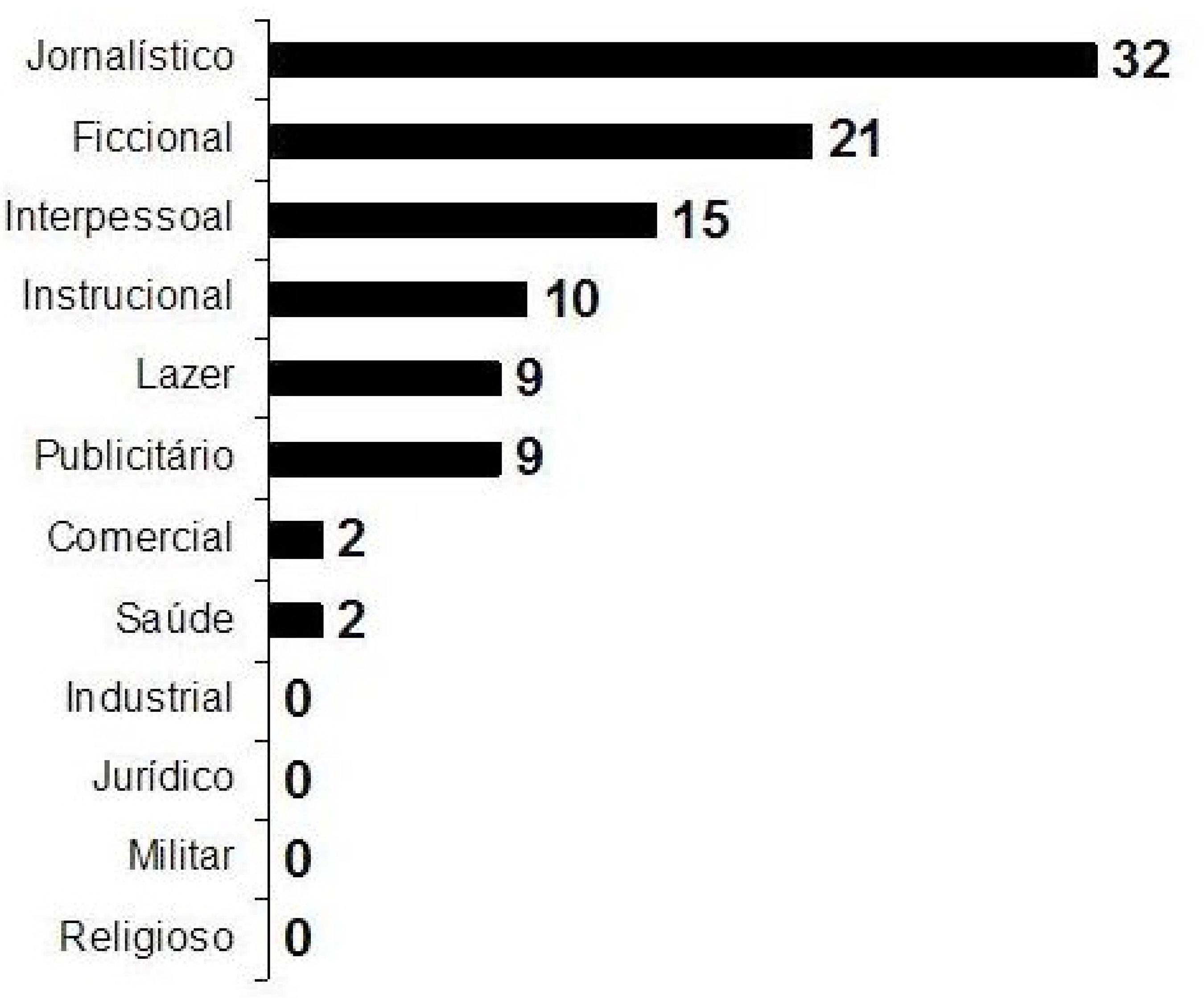 Percentuais dos domínios discursivos apresentados pela coleção Português: linguagens
