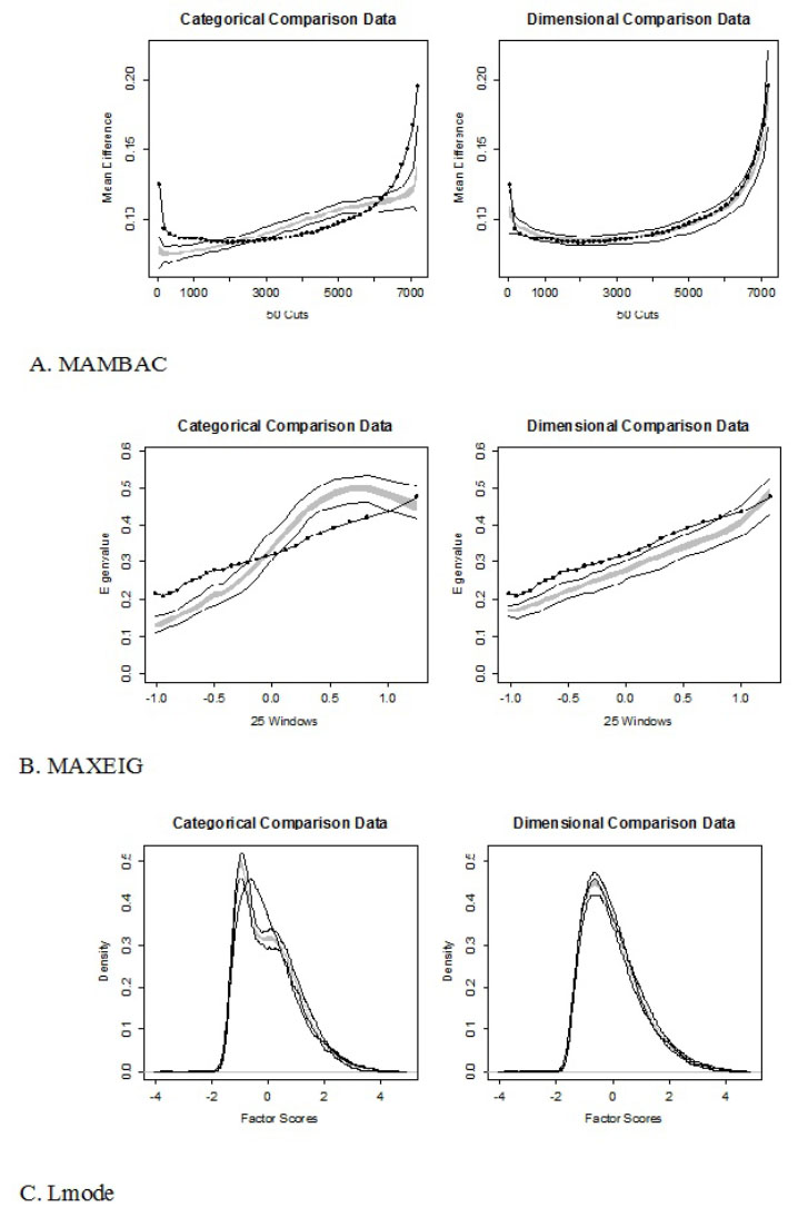 Taxometric analysis of Antisocial PD indicators. The empirical curve (dotted line) is clearly more similar to the simulated curve (in gray, with linear contours) in the dimensional condition than in the categorical/taxonomic condition.