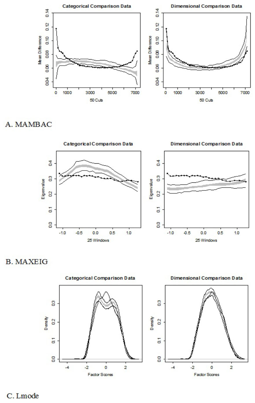 Taxometric analysis of Borderline PD indicators. Only in the Lmode method the empirical curve (dotted line) is more similar to the simulated curve (in gray, with linear contours) in the dimensional condition than in the categorical/taxonomic condition. In other cases, the results are ambiguous.
