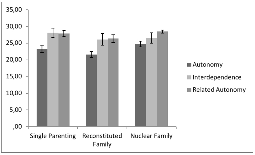 Autonomy, interdependence, and related autonomy scores according to the family arrangement
