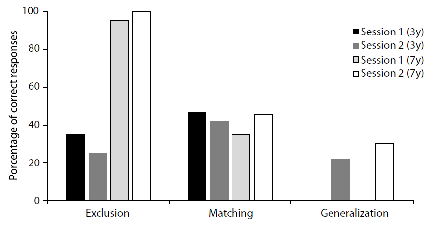Percentage of correct responses for each age group (3y and 7y) in each type of learning probe, in Session 1 (learning probes) and in Session 2 (maintenance).