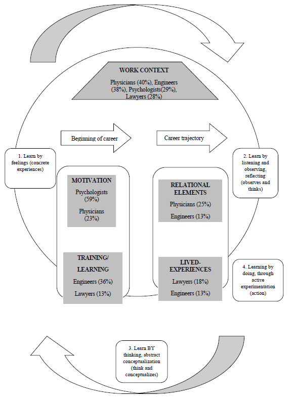 Transocupational model of DP of lawyers, engineers, physician and psychologists