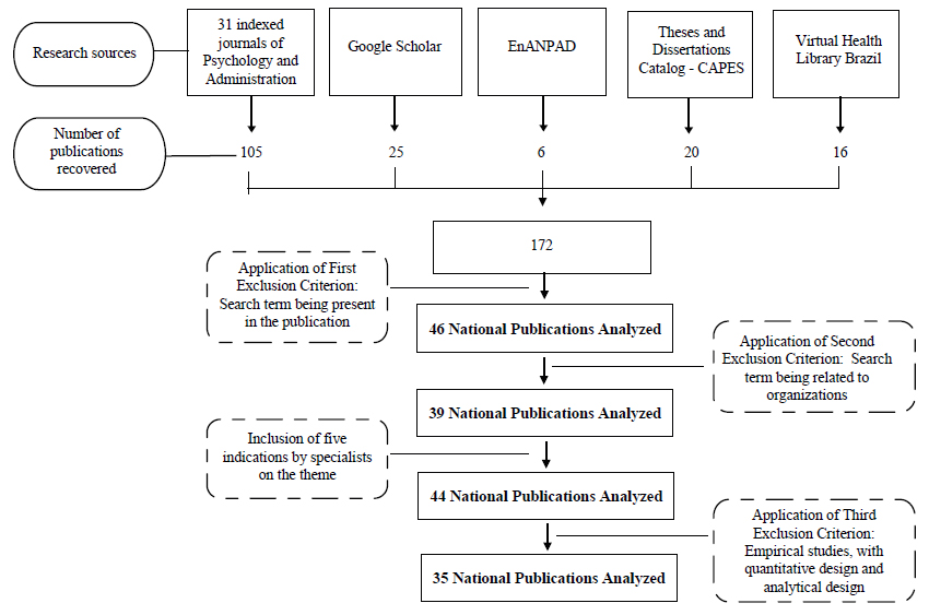 Strategies of search and selection of publications.