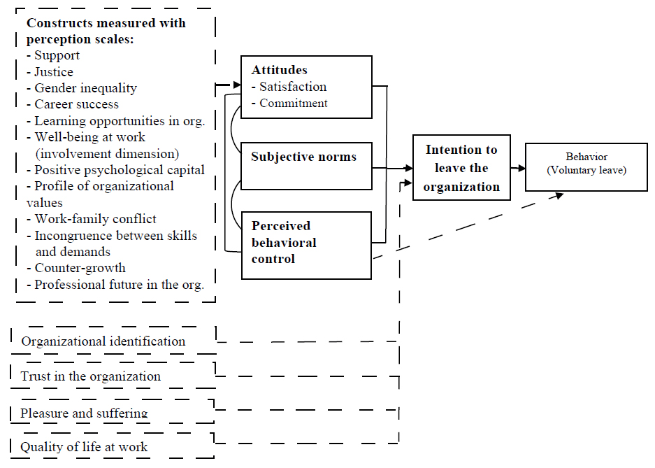 Model of analysis of the antecedents of the intention to leave the organization, built from the theory of planned behavior and empirical research on the construct.