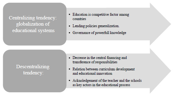 Characteristics of centralizing and decentralizing tendencies.