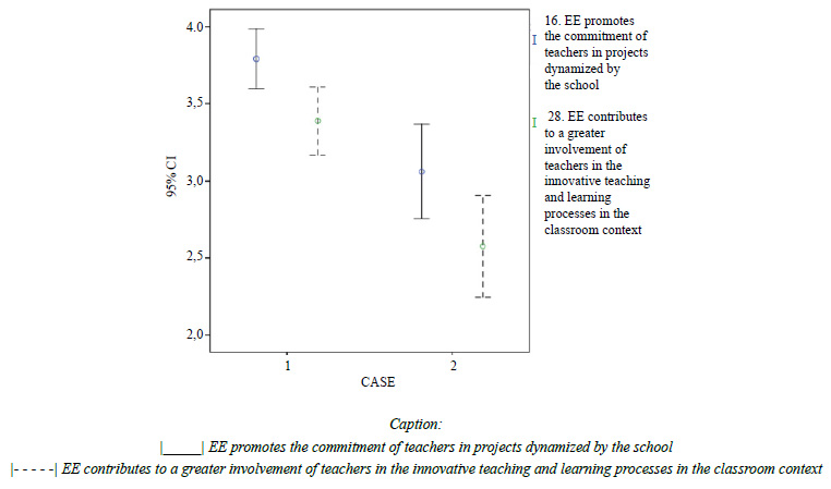 Relationship between the external evaluation and the work of teachers.