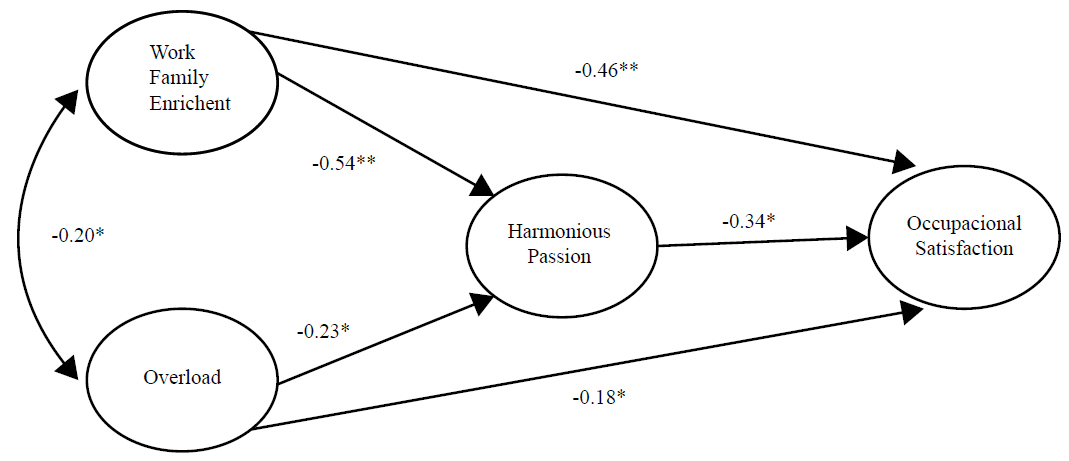 Model of harmonious passion as mediator of the relationships between work-family enrichment and overload with occupational satisfaction, with their respective effects. *p < 0.01, ** p < 0.001.