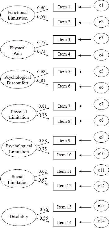 """Factor model generated by the Confirmatory Factor Analysis of the Oral Health Impact Profile questionnaire - version of 14 items (OHIP-14), with the respective factor loads and errors associated to each item of the instrument. *""""e""""=error."""