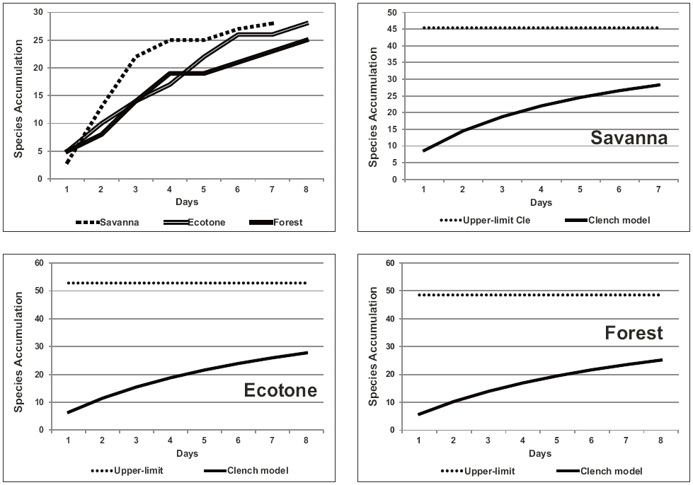 Species accumulation curves for each vegetation types evaluated. Empirical curves (upper left) and Clench models (the rest).