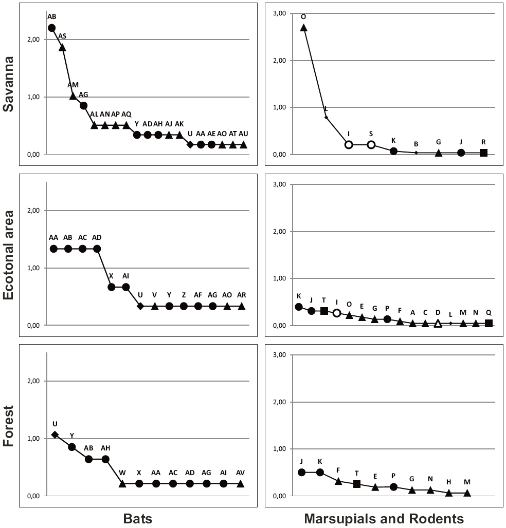 Range-abundance curves (pi) for small mammals from Pampas del Heath. Codes of each species are denoted in Table 1. Trophic group: Insectivorous (full triangles), Frugivorous (circles), Herbivorous (empty circles), Carnivorous (stars), Omnivorous (empty triangles), Nectarivorous (diamonds) and Granivorous species (squares).