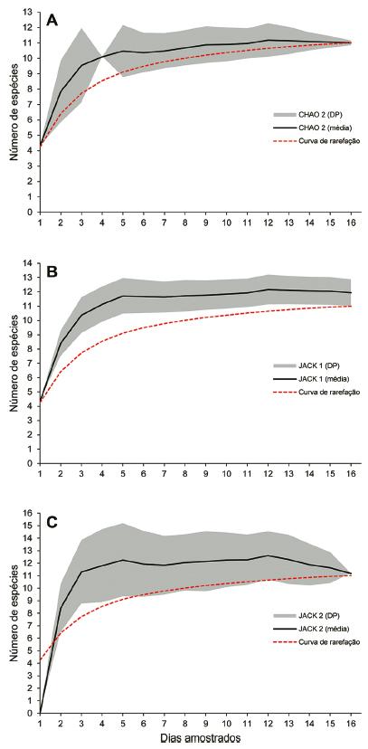 Estimadores de riqueza de espécies de pequenos mamíferos na região do baixo Rio Jufari, RR. A: CHAO 2; B: JACKKNIFE de primeira ordem; C: JACKKNIFE de segunda ordem.