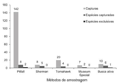 Comparação do número de espécimes e espécies capturados e número de espécies exclusivas entre os diferentes métodos empregados na amostragem dos pequenos mamíferos no baixo Rio Jufari.