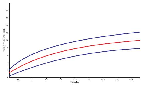 Sample rarefaction curve for lizards and amphisbaenids in RPPN Pedra D'Antas, after 24 days of effort.