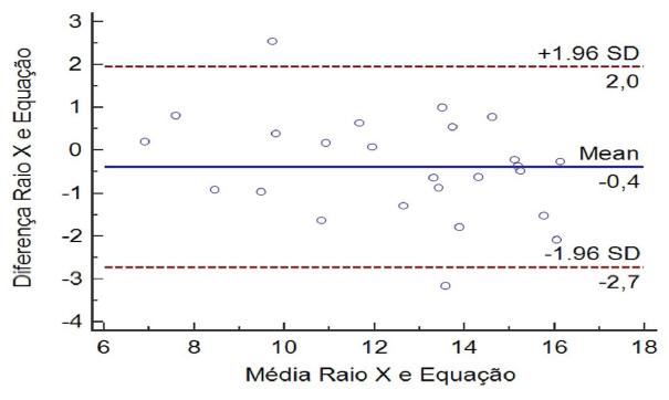 Bland e Altman de Raio X e Equação Preditora.