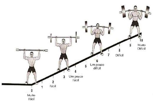 Escala OMNI-RES para exercícios resistidos em adultos13.