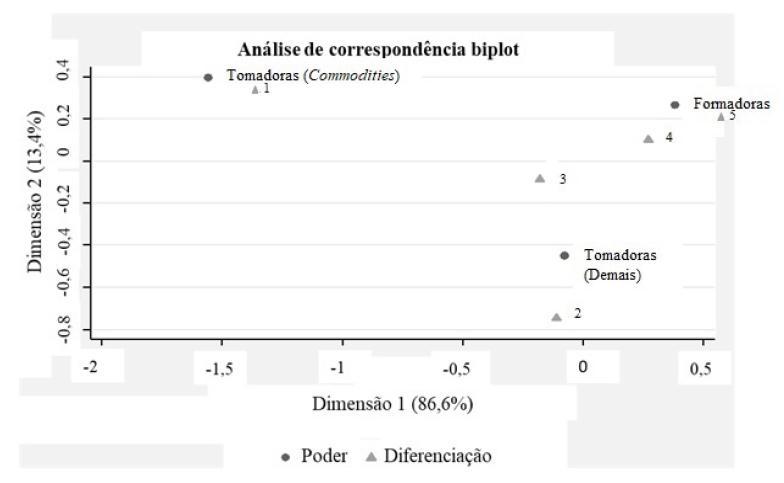 Mapa perceptual: diferenciação dos produtos e poder de formar preços