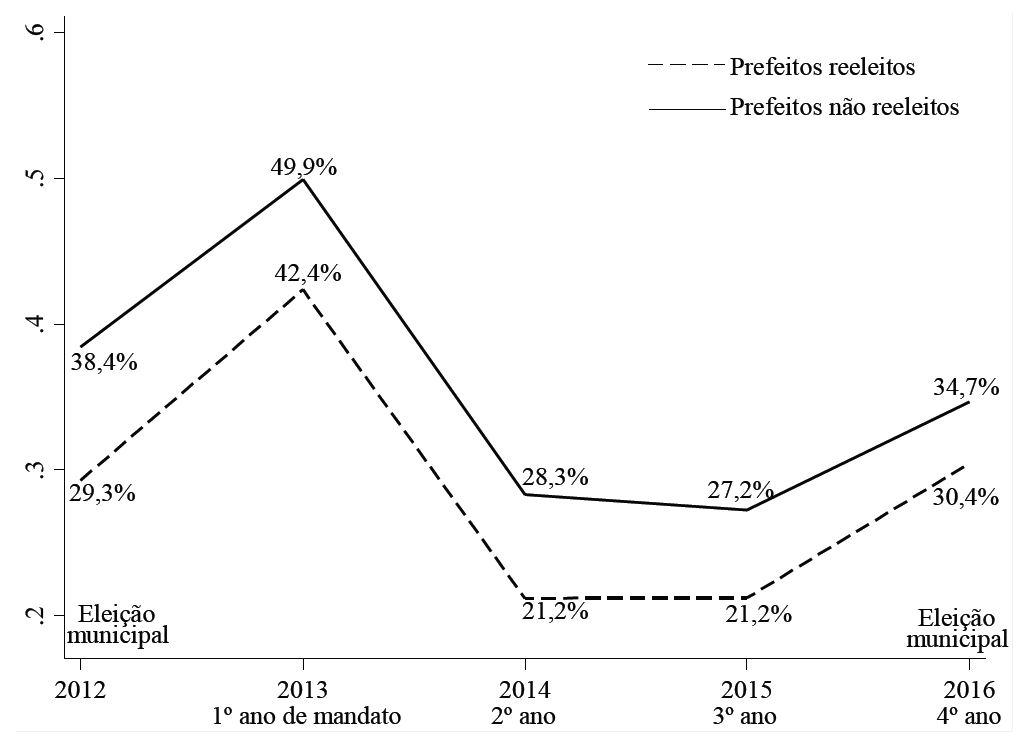 Rotatividade na equipe de contabilidade em Prefeituras Municipais, prefeitos reeleitos / não reeleitos (2013)