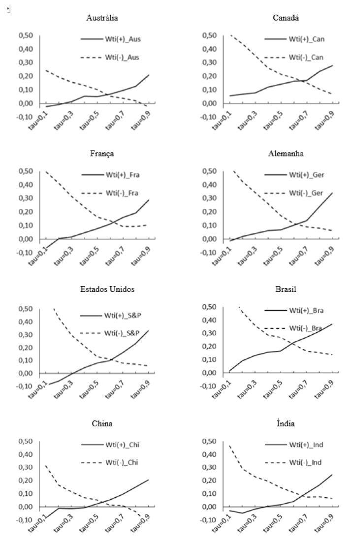 Representação gráfica do padrão assimétrico