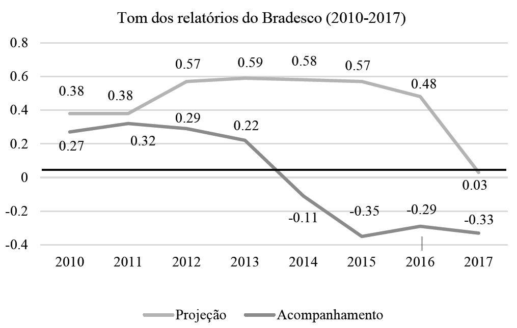 Tom dos relatórios do Bradesco (2010-2017)