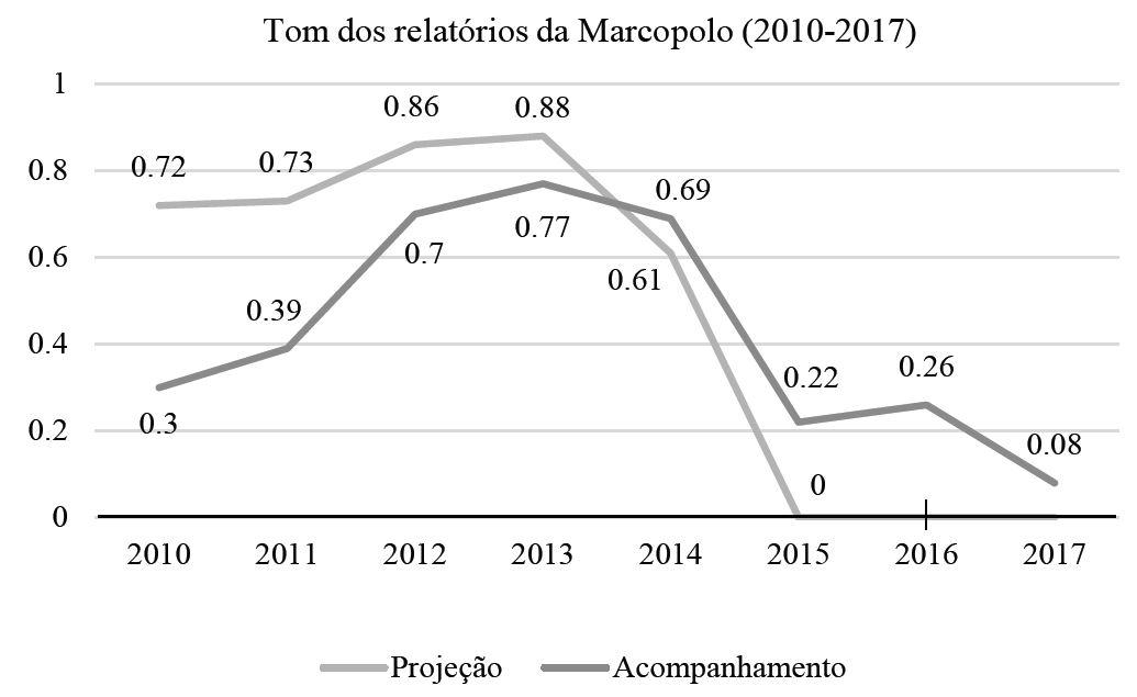Tom dos relatórios da Marcopolo (2010-2017)