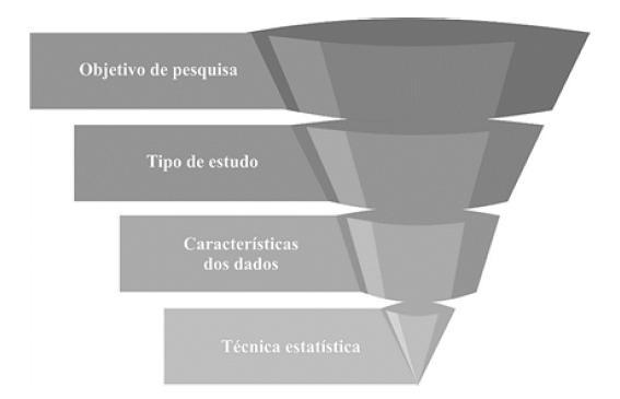 Processo para escolha metodológicao