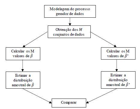 Estrutura de um estudo de Monte Carlo. Adaptada de Kennedy (2003)