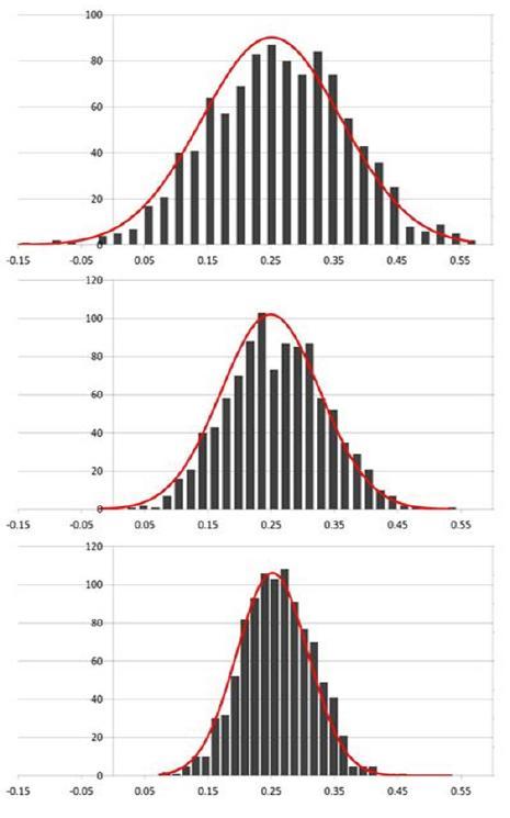 Histograma representativo da distribuição amostral de β    2      MQO  para diferentes tamanhos de amostra