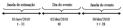 Janela de estimação, data do evento e janela do evento.