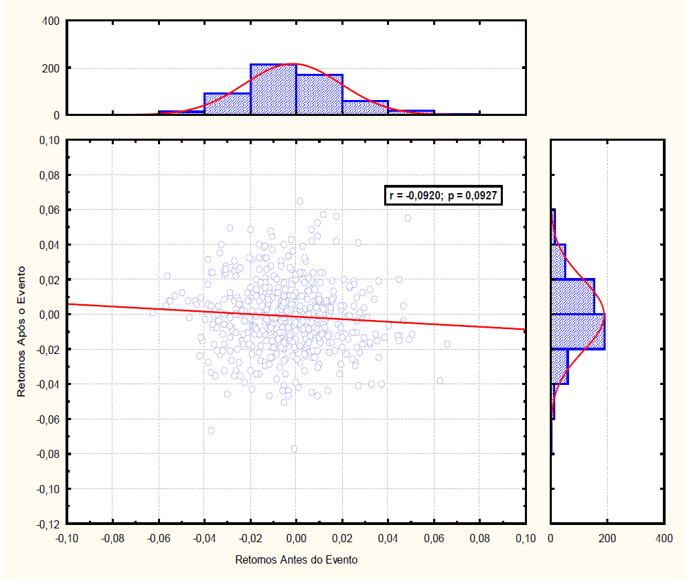 Correlação Linear Entre os Retornos Antes e Após o Evento