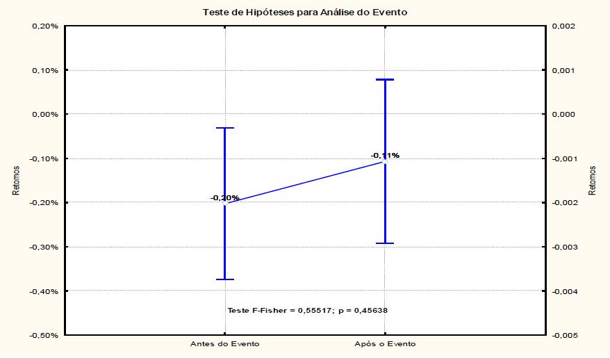 Análise do Evento por Meio da Estatística F-Fisher