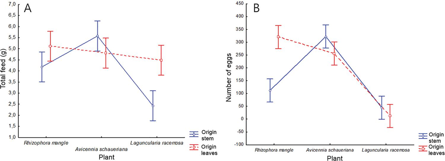 A) Analysis of the interaction effect between the means of the total feeding capacity considering the mangrove species and the origin of extracts; B) Analysis of the interaction effect between the means of oviposition considering the mangrove species and the origin of extracts
